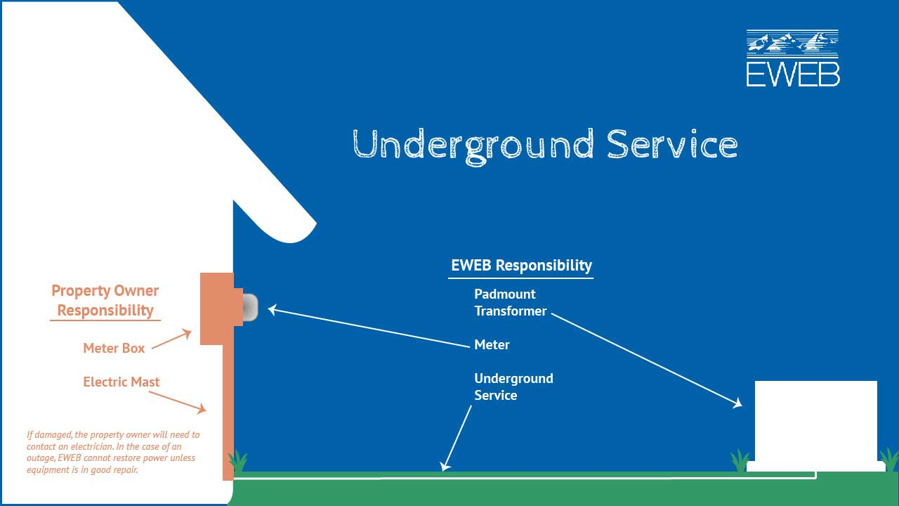 Power Outage Map | EWEB